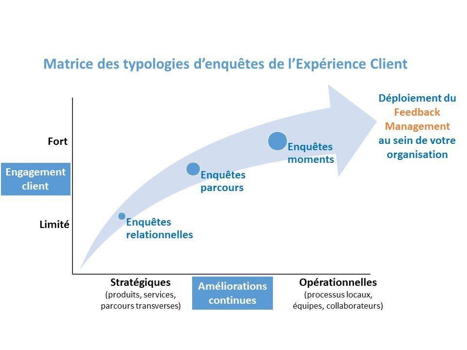 2016_mediatech_matrice-des-typologies-cx